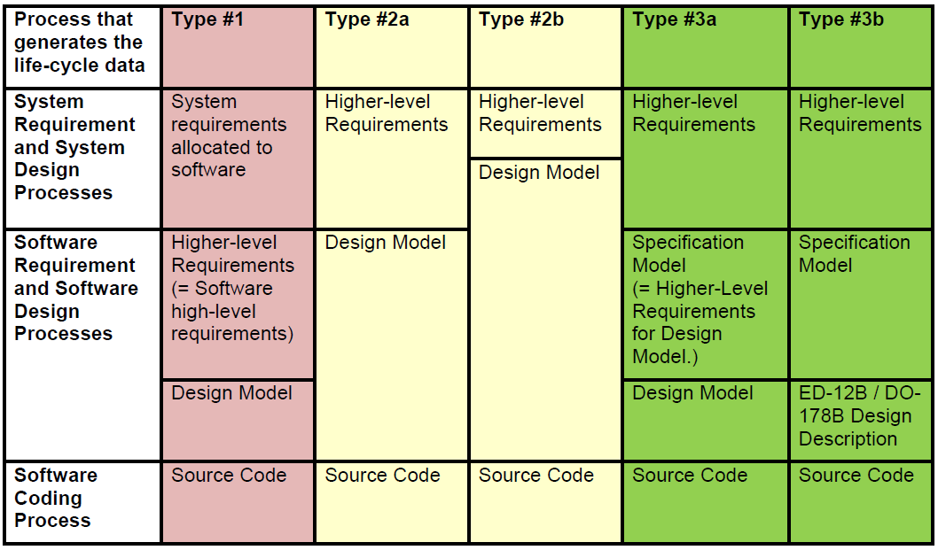 23.2.3 Types of system / software life-cycle Higher-level requirements and the Specification Model and / or Design Model that are developed from those requirements may be produced at various stages
