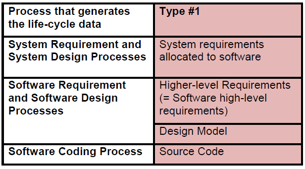 The criteria to be used for verification of software requirements are described in ED-12B