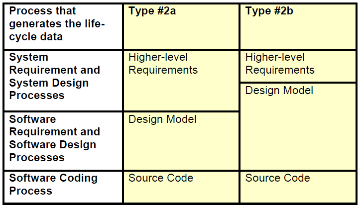 23.2.5 Types 2a and 2b Design Model replaces software high-level requirements and software design Figure 3 Type 2 Life-Cycles In these types of life-cycle, the system development processes produce a