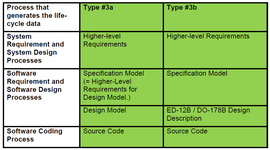 23.2.6 Types 3a and 3b - Specification Model replaces software highlevel requirements Figure 4 Type 3 Life-Cycles In each of these types of life-cycle, a Specification Model is developed from system