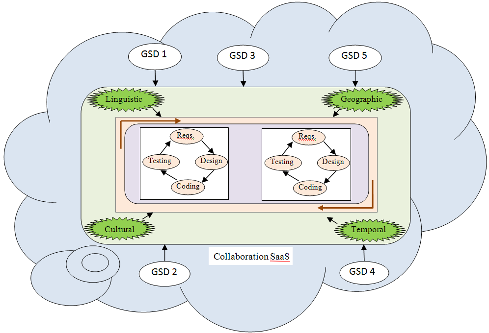 GSD Processes as a Service Figure illustrates the concept of using the cloud
