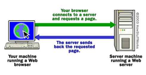 The Basic Transaction 1. Browser Requests URL from Web Server 2.