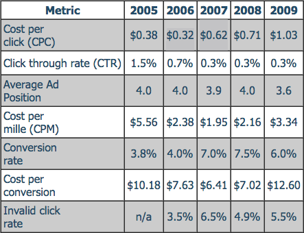 Average PPC Cost Stats Average PPC costs from 2005 to 2013 Search Marketing (PPC): Process PPC is an ongoing dynamic process with goals, setup, management, review and iteration 1.