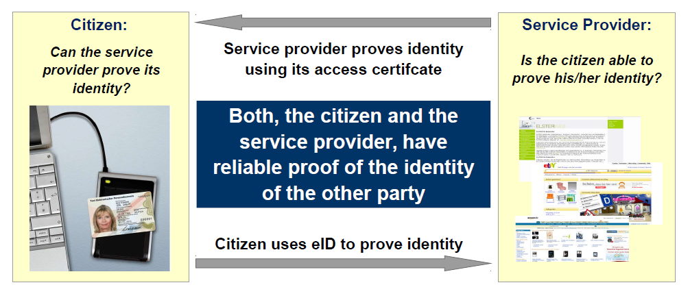 ID card (Germany): Mutual Authentication Source: BSI cryptovision