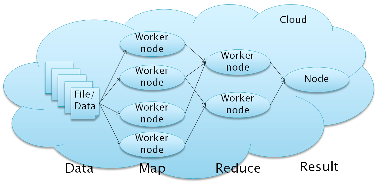 The nodes can be for example Amazon EC2
