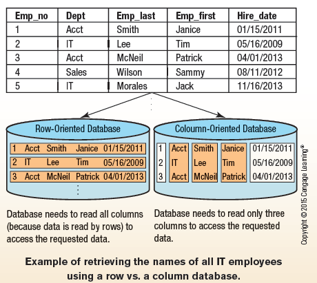 How It Works Box Column Databases Stores data by columns instead of rows Improves performance by minimizing the time needed to