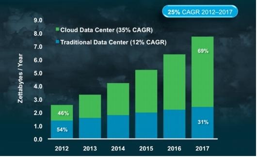 Data Gravity is Pulling Analytics into the Cloud 2014 is the Cloud Tipping Point Shift in IT Investments Traditional Data Center Data Growth: 12% Cloud