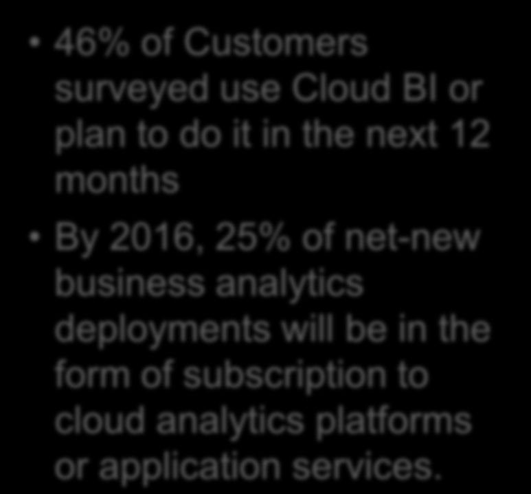 Gartner: Cloud BI is an Emerging Trend 46% of Customers surveyed use Cloud BI or plan to do it in the next 12 months By 2016, 25% of