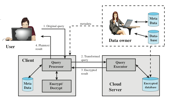 Encryption scheme for a cloud-based database Data protection in the Cloud Figure: Encryption
