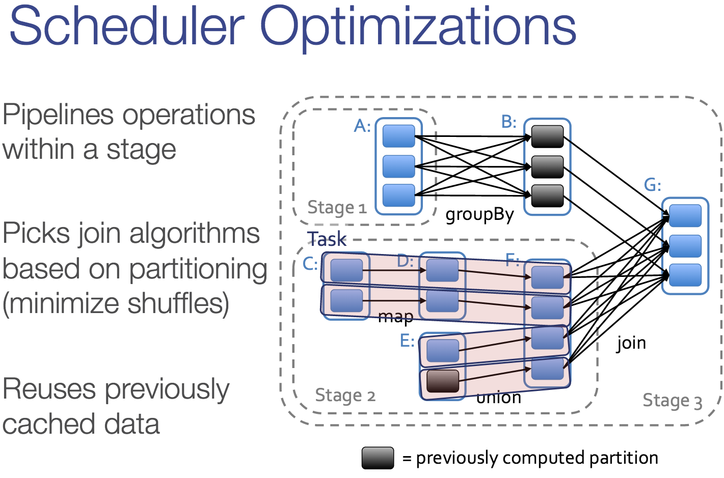 Pipelining into Stages Scheduler pipelines work into stages