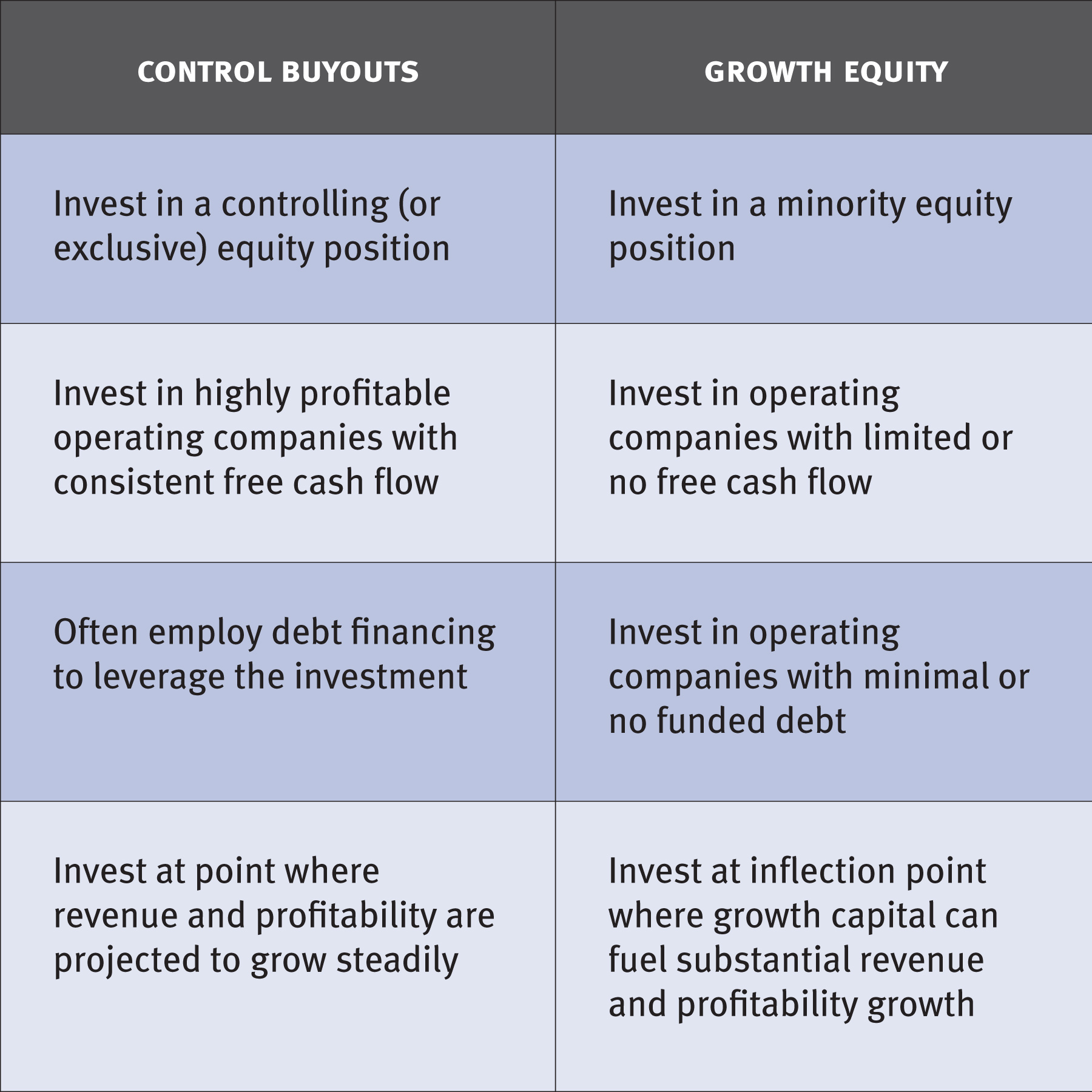 growth and future of private equity essay The uncertain future of equity crowdfunding and entrepreneurial finance in continue to migrate to private placement offerings and equity ownership agreements.