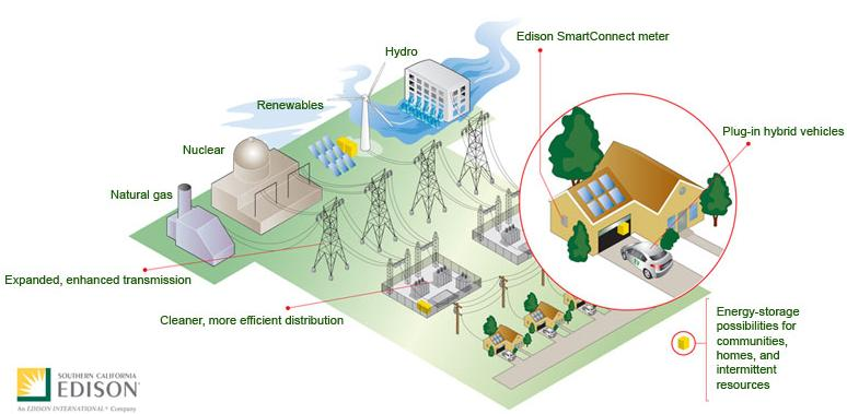 Solution: SCE s Smart Grid Vision A cleaner, more diverse generation supply. A smarter and more reliable electricity grid.