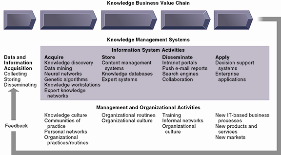 The Knowledge Management Landscape The Knowledge Management Value Chain Figure 11-2 Knowledge management today involves