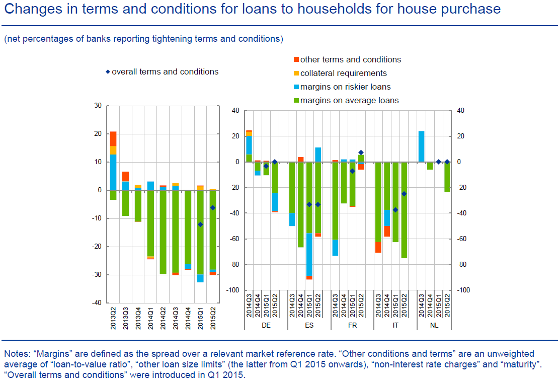 Lending conditions continued to ease in mortgage lending