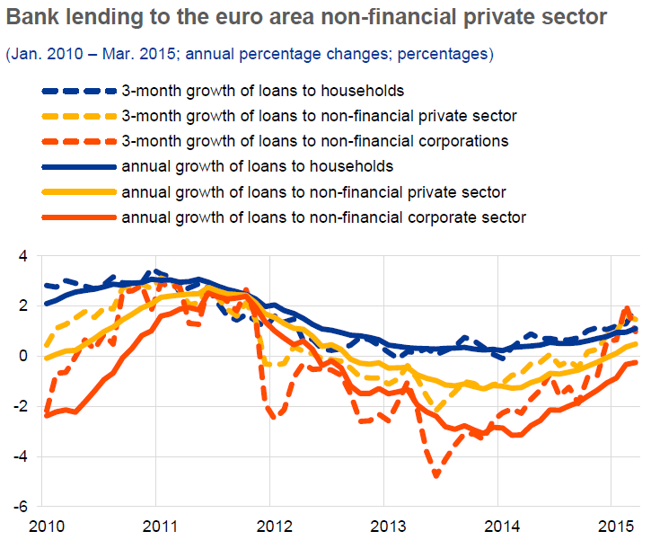 Lending to euro area households slowly recovering