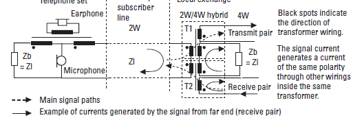 2W/4W Hybrid 2 17 The 2W/4W hybrid performs the following operations: separates the transmitting and receiving signals matches the impedance of the 2W local loop to the network circuit provides a