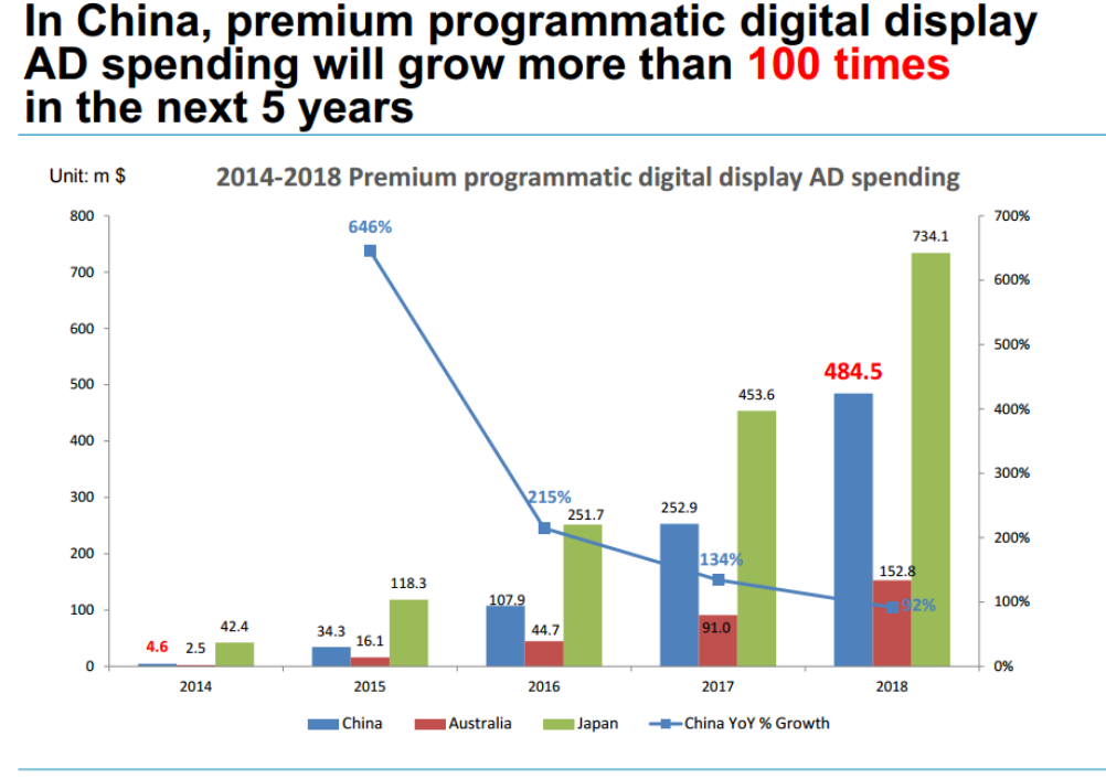 25 PROGRAMMATIC ADS From Millions to Billions within next 4-5 years 2014