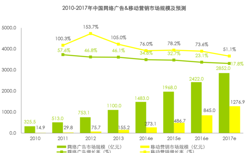5 CHINA ONLINE ADVERTISEMENT Largest and fastest growing digital ad spend 2010-2017 China Online AD Market & Forecast 2010-2017 China