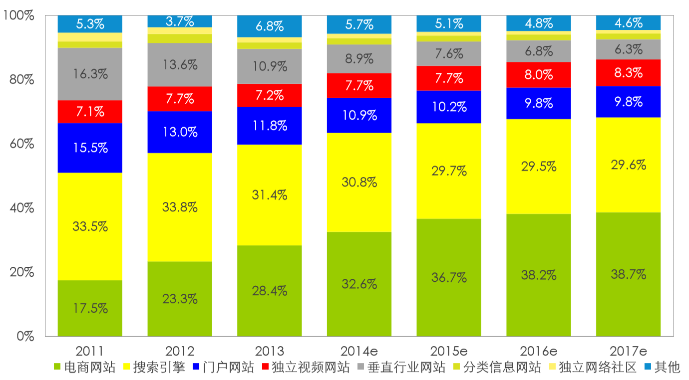 6 CHINA E-COMMERCE ADVERTISEMENT Largest and fastest growing digital ad spend In 2014 Ecommerce advertisement will surpass search and will keep