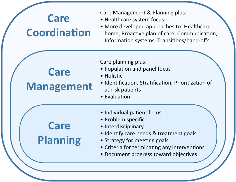 Care Coordination is Target (For inpatient and outpatient settings) DISCLAIMER: The views and opinions expressed in