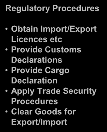UN/CEFACT Buy-Ship-Pay Model BUY SHIP PAY Prepare for Export Export Transport Prepare for Import Import Commercial Procedures Establish Contract Order Goods Advise On Delivery Request Payment Packing