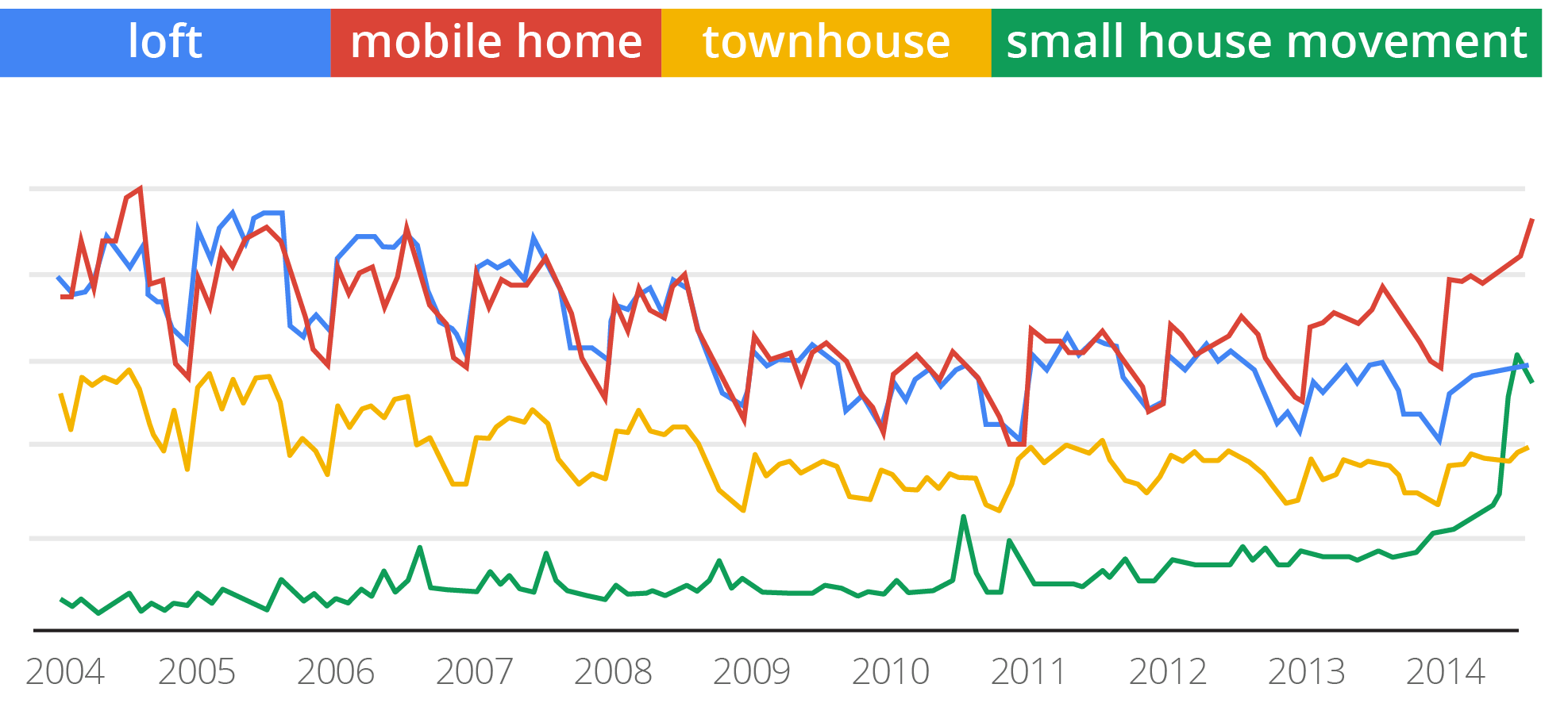 Chart 3: Searches in the Real Estate Category Source: Google Data, 2004 2014, Indexed Search Query Volume, United States.