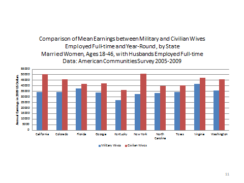 Military wives are at a disadvantage in earnings in every region of the country. The Middle Atlantic region provides relatively high earnings for civilians wives (3 rd highest among 9 regions).