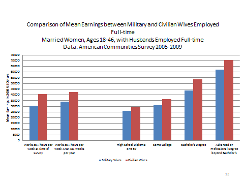 The higher a married woman s education, the higher her earnings are likely to be. The disadvantage for military wives persists within each educational level.