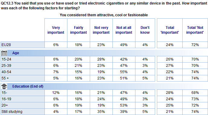 You considered them attractive, cool or fashionable Respondents under the age of 40 are more likely to say that considering e- cigarettes to be attractive, cool or fashionable was an important factor