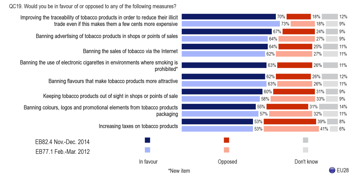 6.3. Attitudes to tobacco and electronic cigarette control policies - The majority of Europeans are in favour of policy measures affecting tobacco and e-cigarettes - Respondents were asked if they