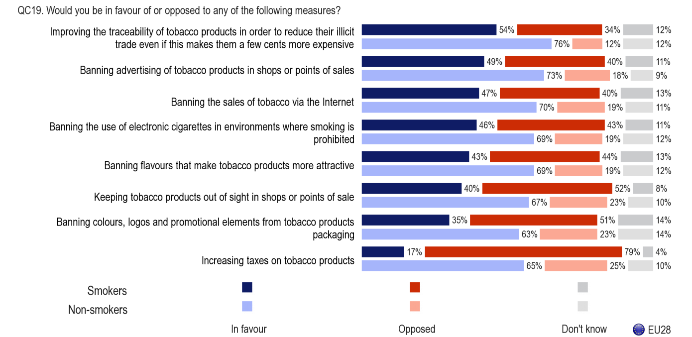 Base: Smokers, n=7,278; Non-smokers, n=20,440 Socio-demographic analysis shows the following differences: With the exception of banning advertising and improving traceability, women view each policy