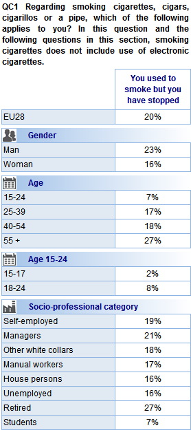 Socio-demographic analysis illustrates the following: As is the case for smokers, it is more common for men than women to be ex-smokers (23% vs. 16%).