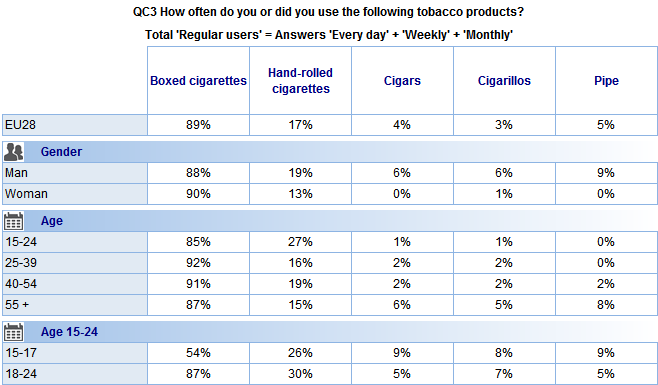 Socio-demographic analysis of ex-smokers revealed the following differences: Men are more likely to have regularly used hand-rolled cigarettes (19% vs. 13%), cigars (6% vs. 0%), cigarillos (6% vs.