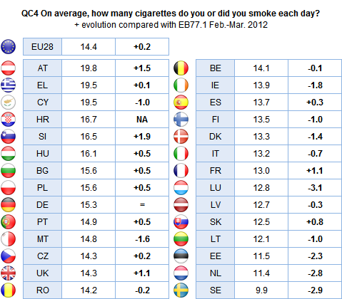Smokers in Austria (19.8) and Greece and Cyprus (both 19.5) smoke the highest average number of cigarettes each day. This compares with an average of 9.9 for smokers in Sweden, 11.