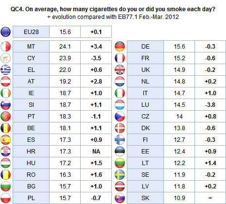 Ex-smokers in Malta (24.1), Cyprus (23.9) and Greece (22.0) smoked the highest average number of cigarettes per day, while those in Slovakia (10.9), Latvia (11.8) and Sweden (11.
