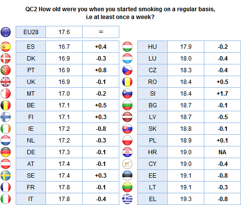 The average age at which respondents started smoking is lowest in Spain (16.7), Denmark, Portugal and the UK (all 16.9), and highest in Greece (19.3), Estonia and Lithuania (19.1).