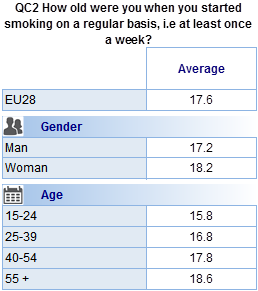Socio-demographic analysis illustrates that women start smoking later than men (18.2 vs. 17.2). It also shows that the older the respondent, the later they started smoking.