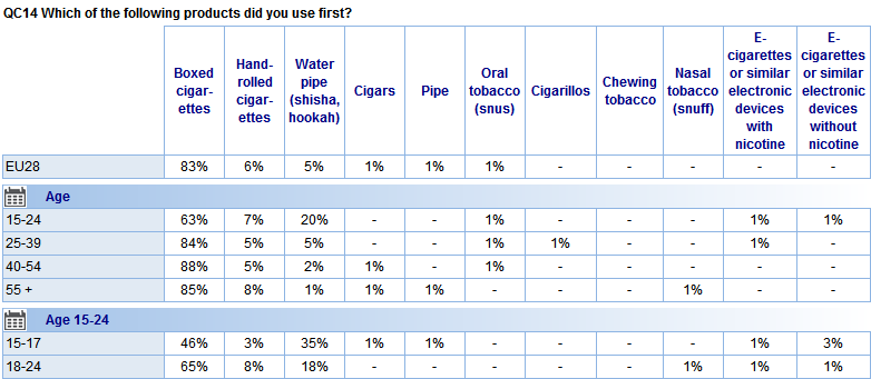 Socio-demographic analysis reveals that a smaller proportion of those aged 15-24 started with boxed cigarettes compared with older groups (63% vs. 84%-88%).