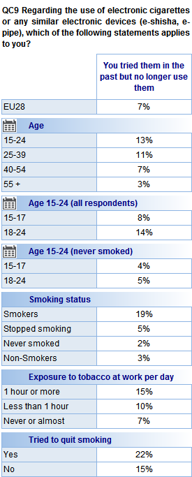With the overall proportion of current and past e-cigarette users so low, we were unable to assess if there are any socio-demographic differences between these groups.