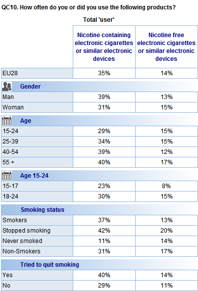 Base: E-cigarette users or