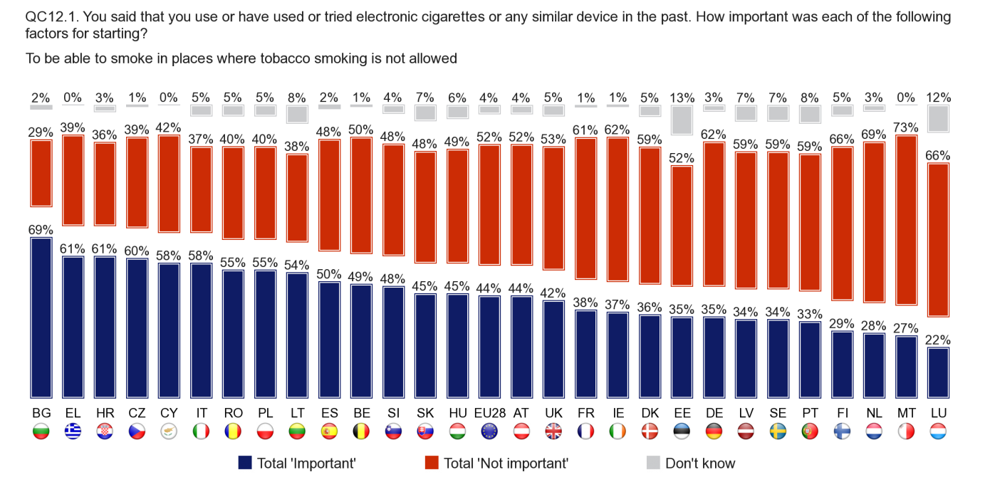 5.1.1. To be able to smoke in places where tobacco smoking is not allowed In ten Member States, at least half of all those who tried or use e-cigarettes reported that being able to use them in places