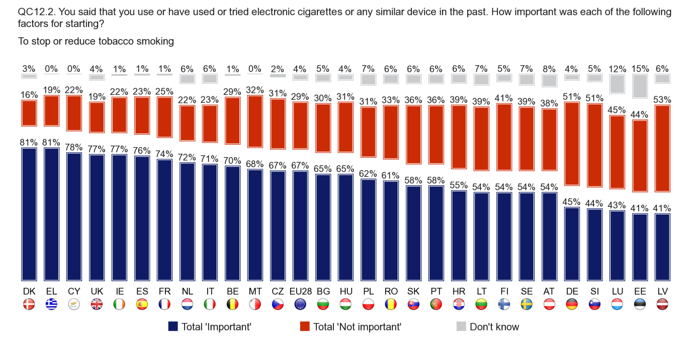 5.1.2. To stop or reduce tobacco smoking In all but five Member States, stopping or reducing tobacco use was an important factor in the decision to use or try e-cigarettes.
