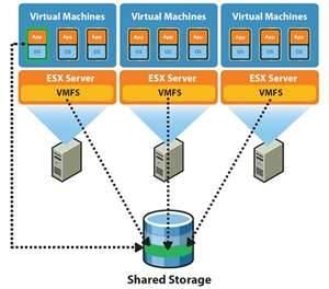 Fig: virtual file system 5. Deployment of a multi-cloud virtual cluster The distributed cluster test bed used in this work deployed of top of a multi-cloud infrastructure.
