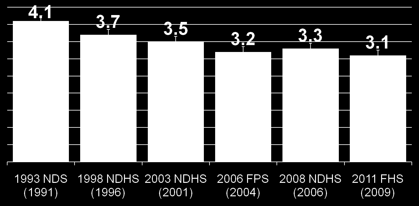 Total Fertility Rate, Philippines** (1991-2009) *3.6-3.9 *3.4-3.7 *3.1-3.2 *3.1-3.4 *3.0-3.