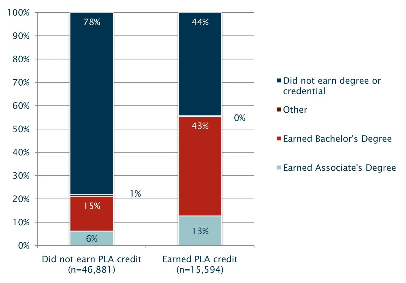 Relationship between PLA and College Graduation Baccalaureate students