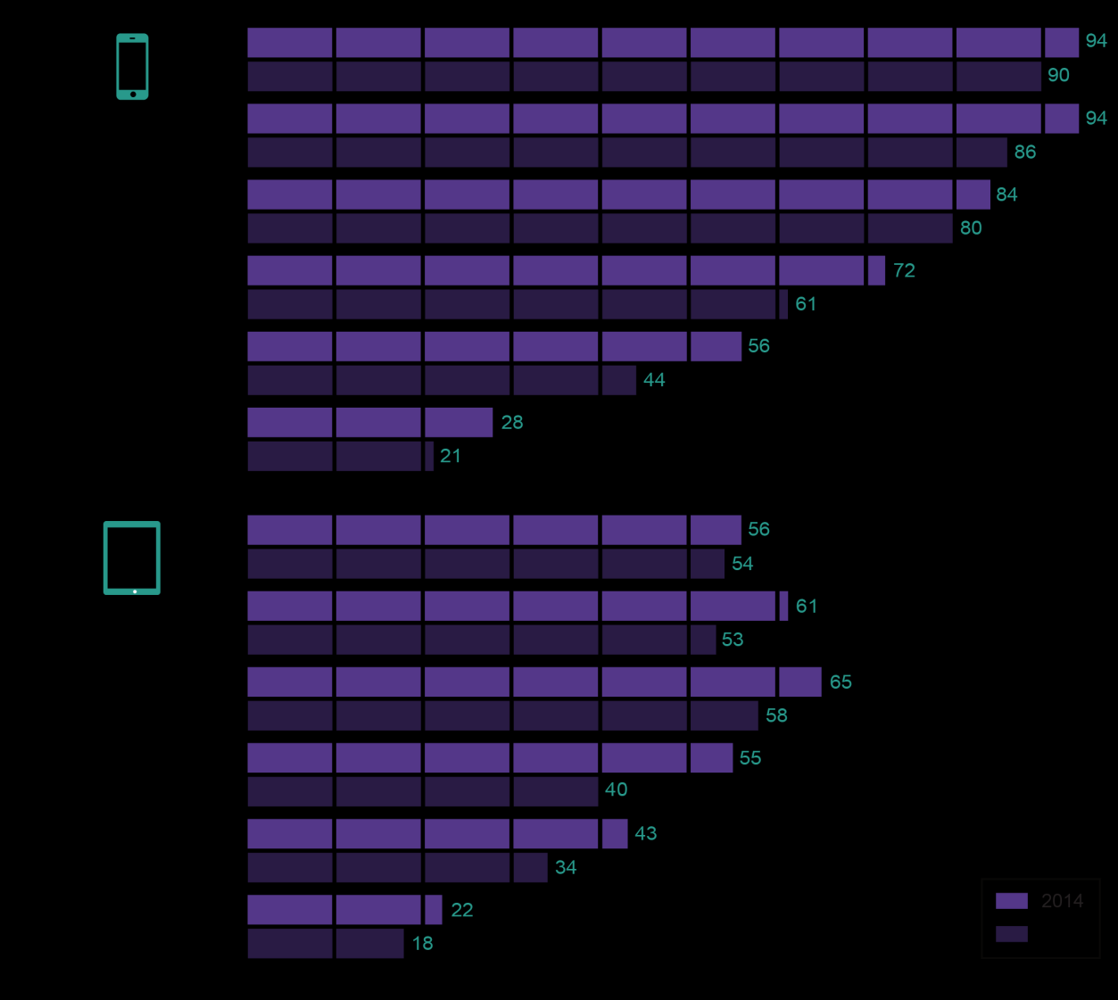 Figure 10 Internet access devices, by age, six months to May Base: Percentage of people aged 18 and over. Note: Relates to the use of devices to access the internet in the six months to May.