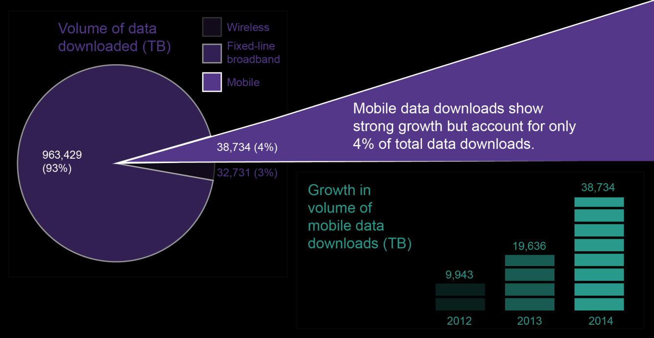Data downloads growing significantly ABS figures for the June 2014 quarter show that Australians continue to have an increasing appetite for data.