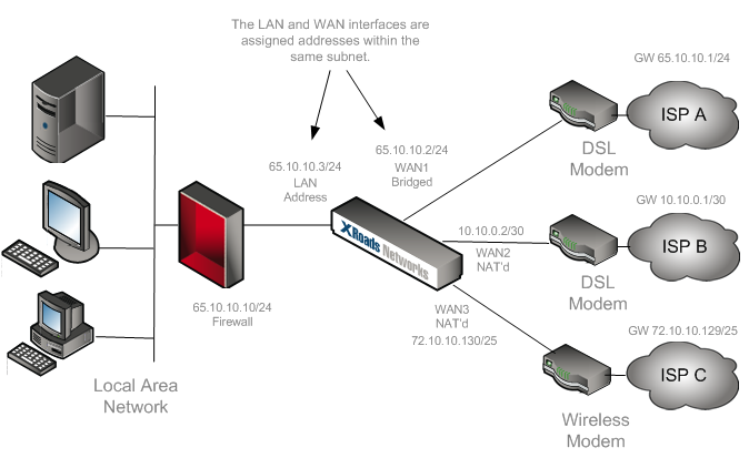 Here is the diagram based on our requirements AFTER the EdgeXOS appliance is in place: IMPORTANT: As of June 2010 XRoads Networks began recommending using bridge mode over proxy ARP mode for