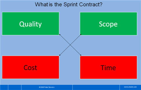 Sprint Contract Working with Scrum, I have found the metaphor of a Sprint Contract to be helpful in understanding (and sometimes enforcing!