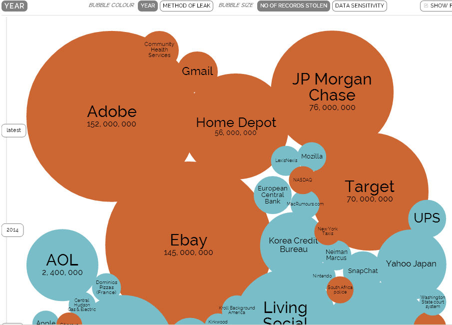 World's Biggest Data Breaches Nikos Georgopoulos Privacy Liability &